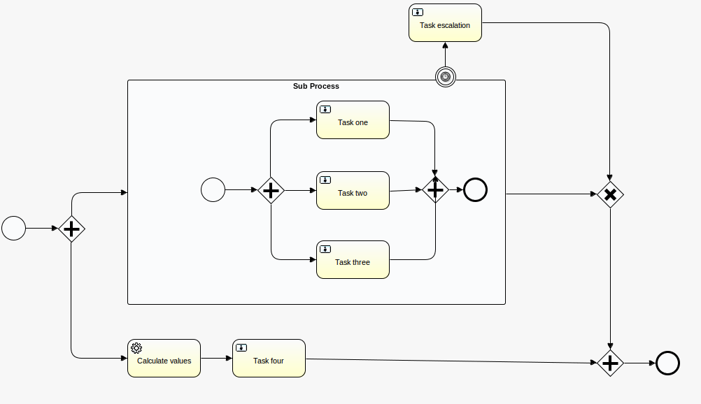 bpmn | Small steps with big feet